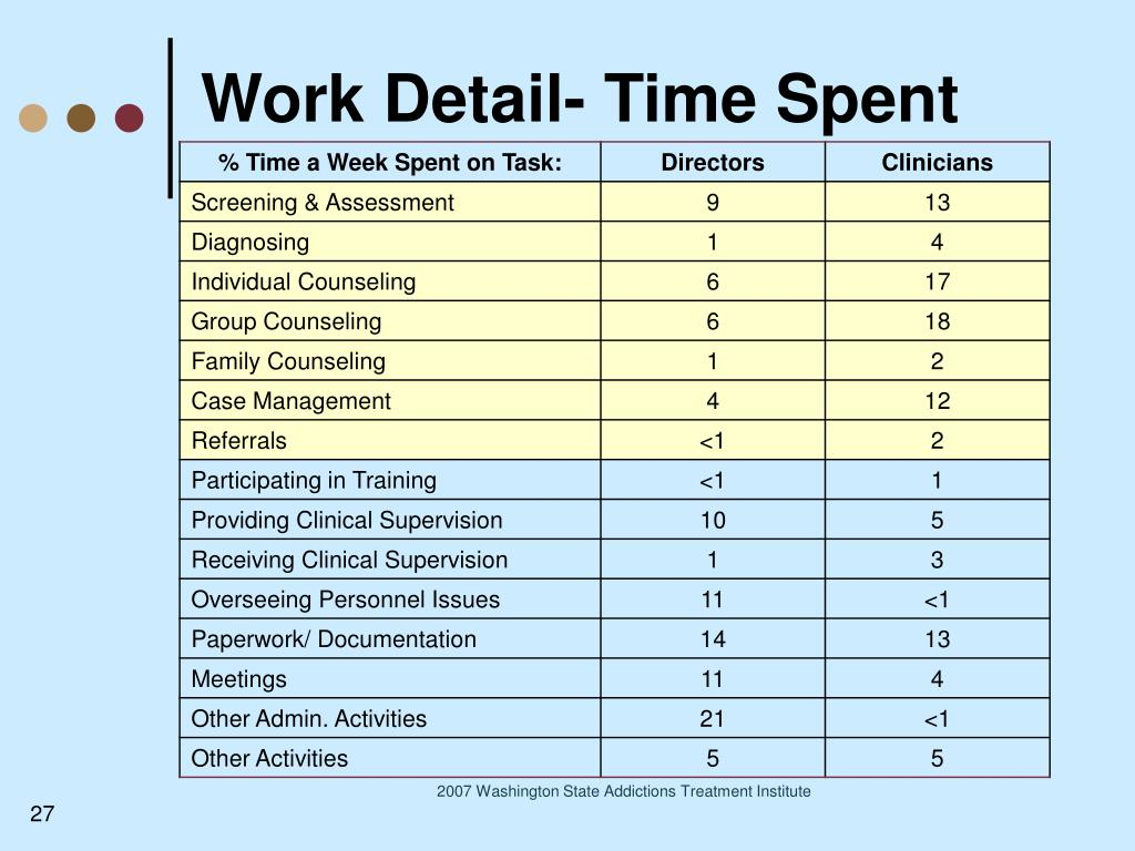 Work Detail- Time Spent
