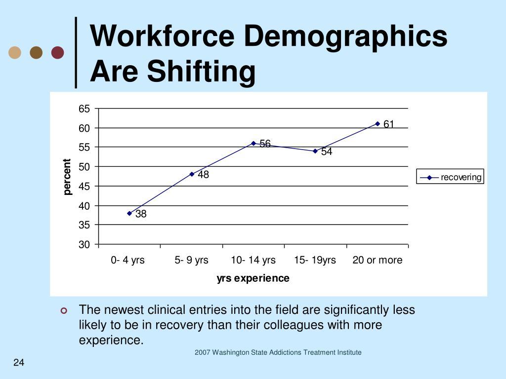 Workforce Demographics Are Shifting