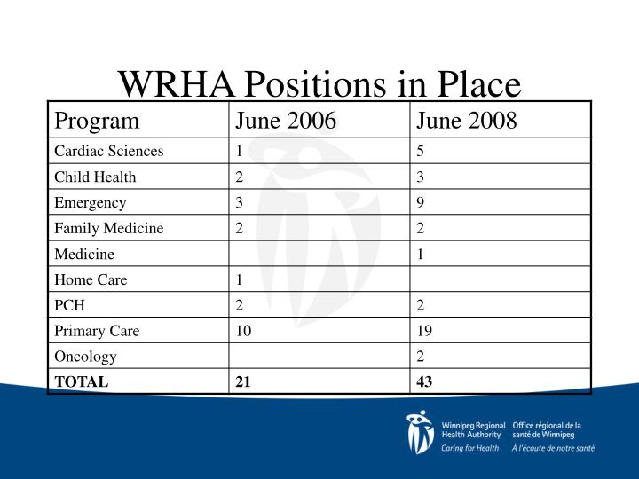 WRHA Positions in Place