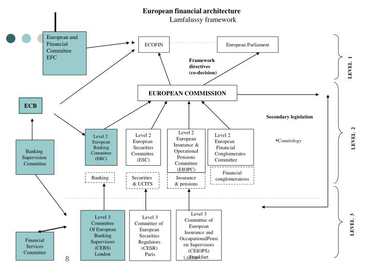 European financial architecture