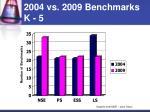 2004 vs 2009 benchmarks k 5