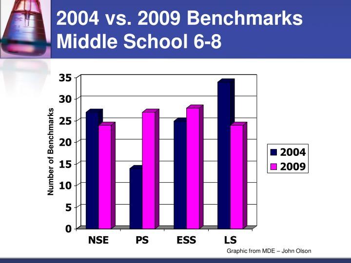 2004 vs. 2009 Benchmarks