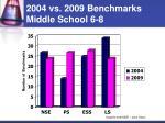 2004 vs 2009 benchmarks middle school 6 8