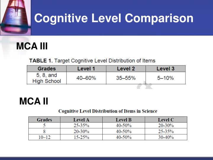 Cognitive Level Comparison