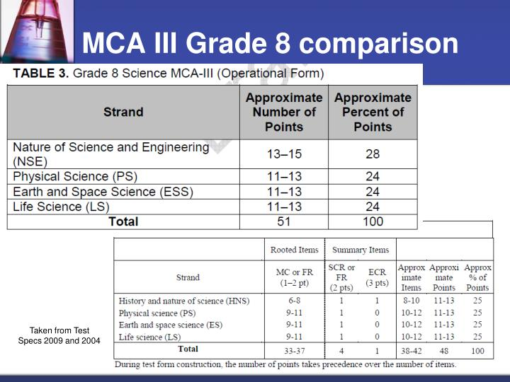 MCA III Grade 8 comparison