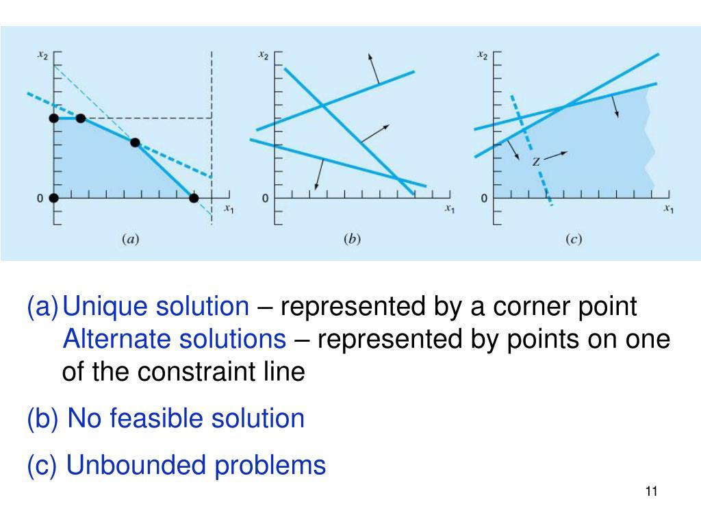 Lpp Simplex Method Solved Problems