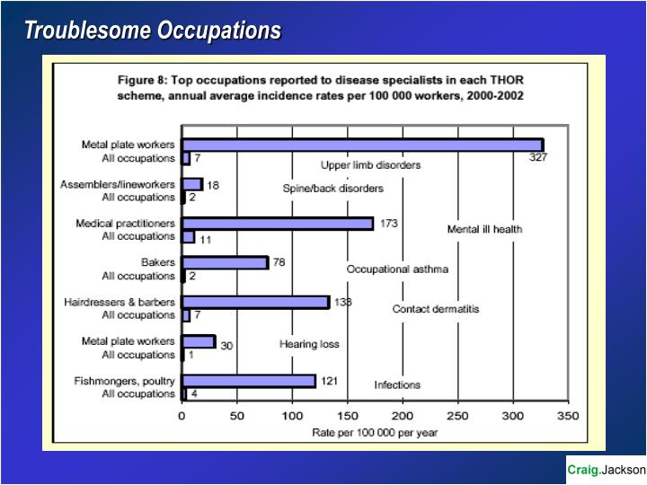 Troublesome Occupations