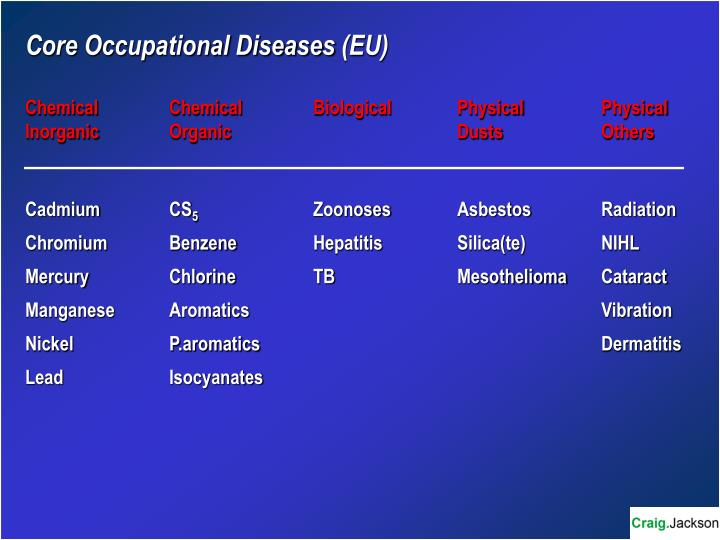 Core Occupational Diseases (EU)