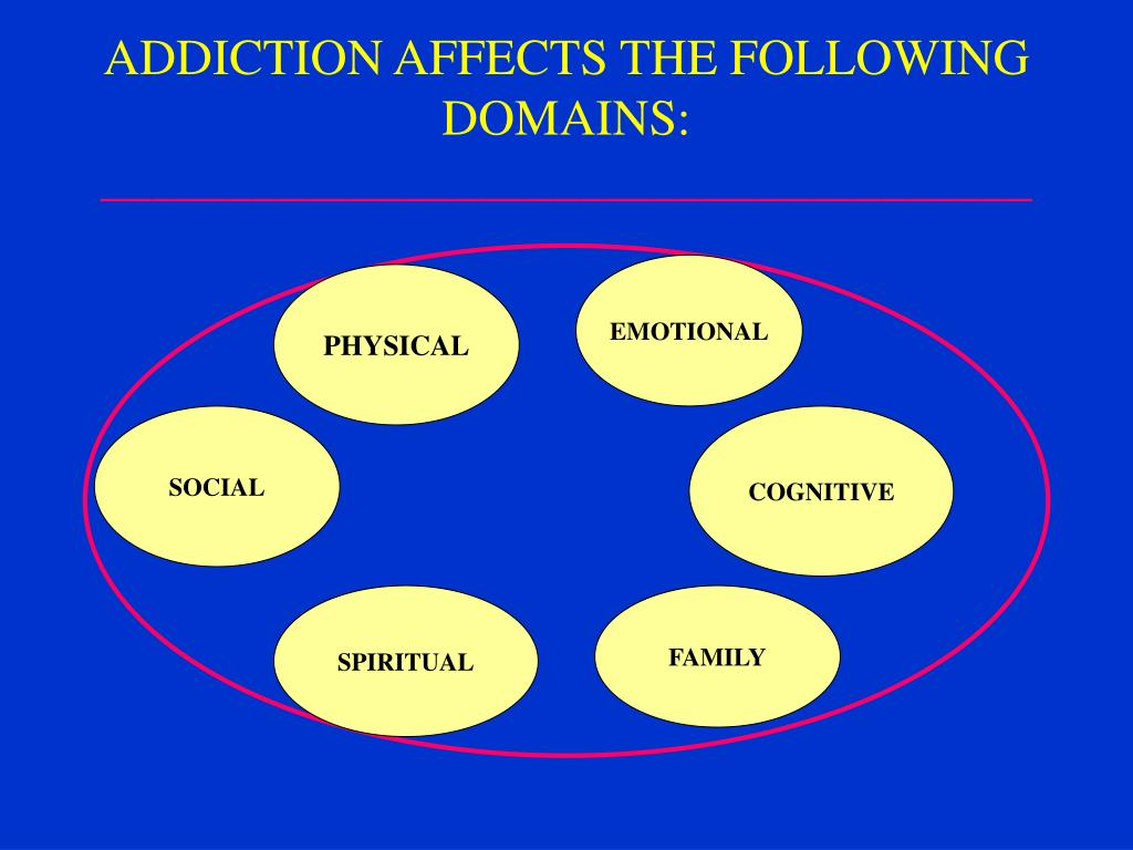 ADDICTION AFFECTS THE FOLLOWING DOMAINS: