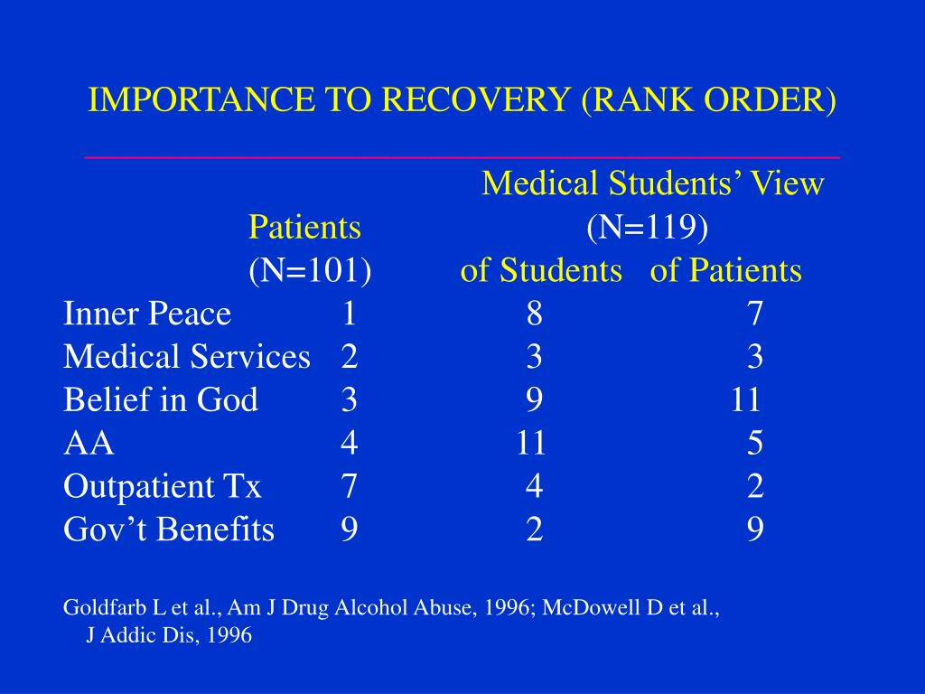 IMPORTANCE TO RECOVERY (RANK ORDER)