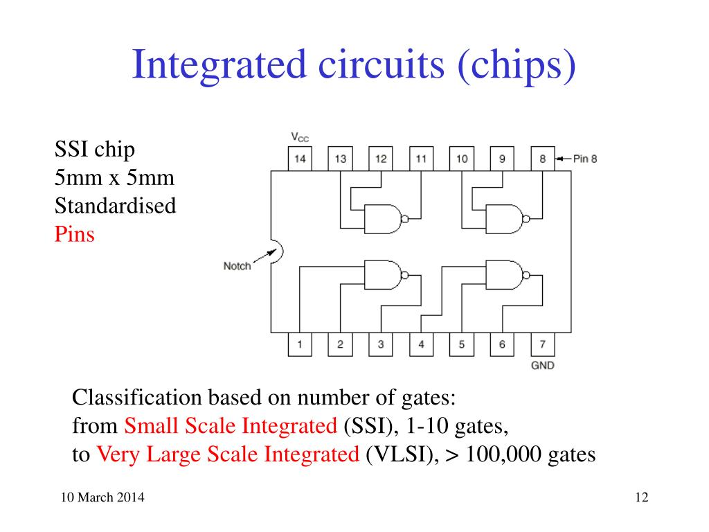 Integrated circuits (chips)