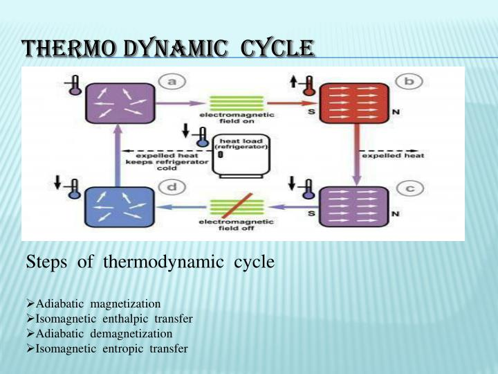 Thermo dynamic  cycle