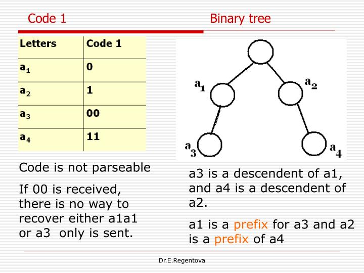 Code 1                                    Binary tree