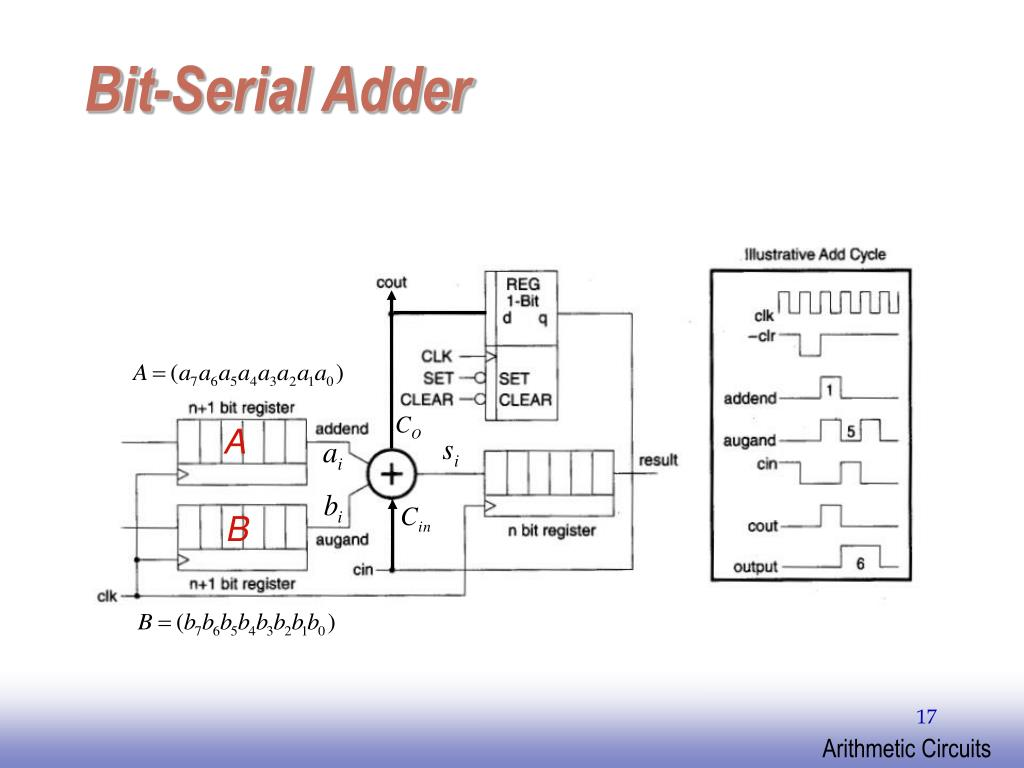 Bit-Serial Adder