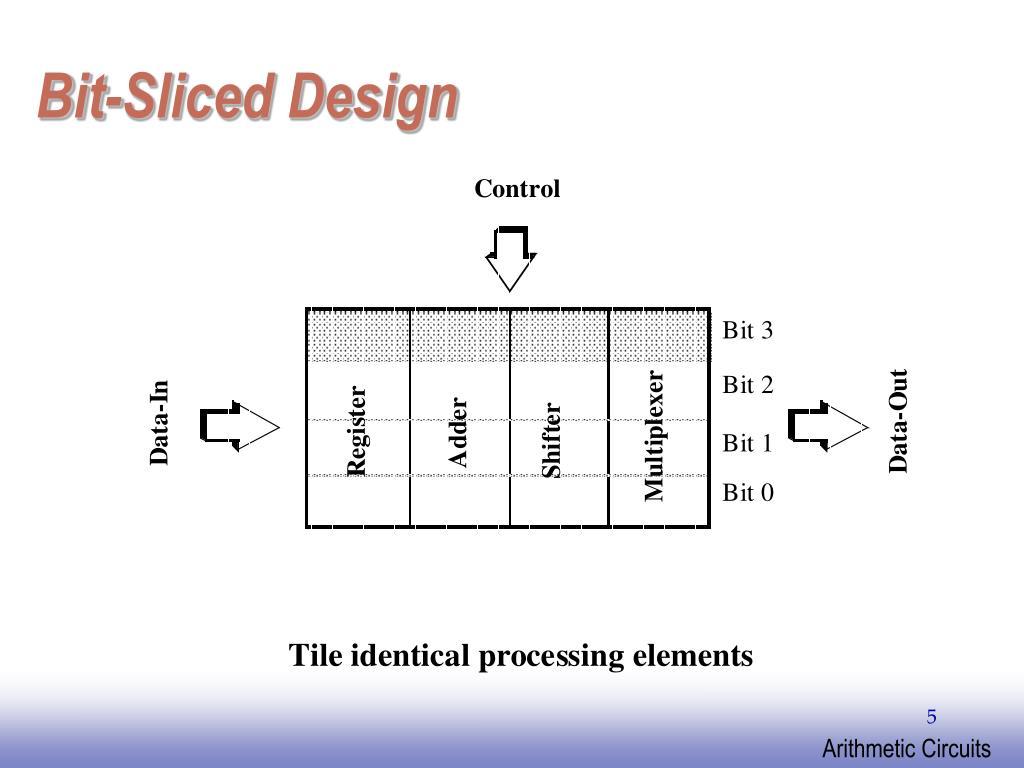 Bit-Sliced Design