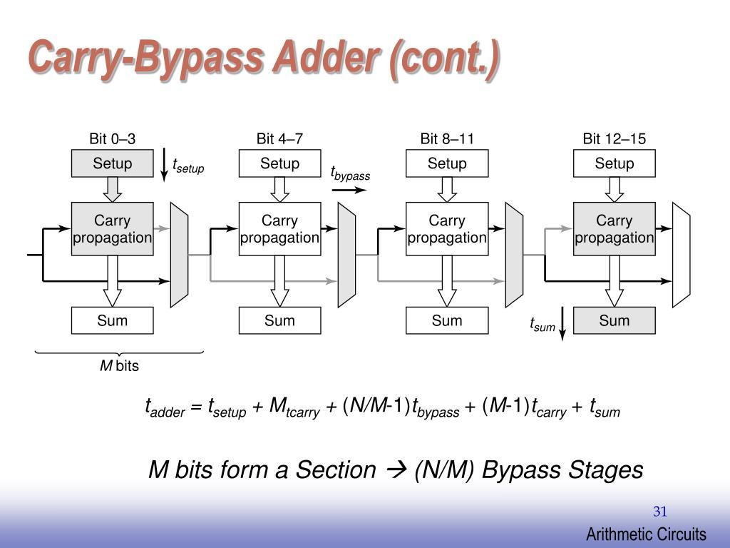 Carry-Bypass Adder (cont.)