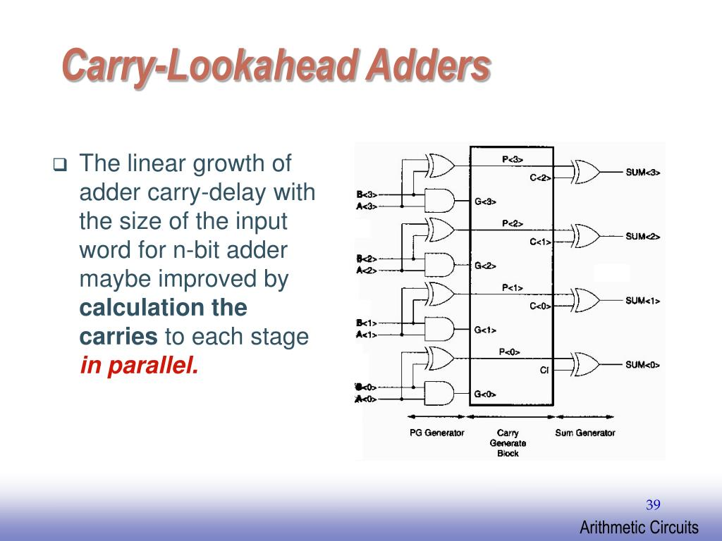 The linear growth of adder carry-delay with the size of the input word for n-bit adder maybe improved by