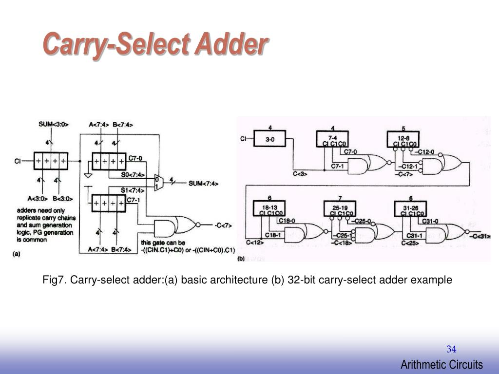 Carry-Select Adder