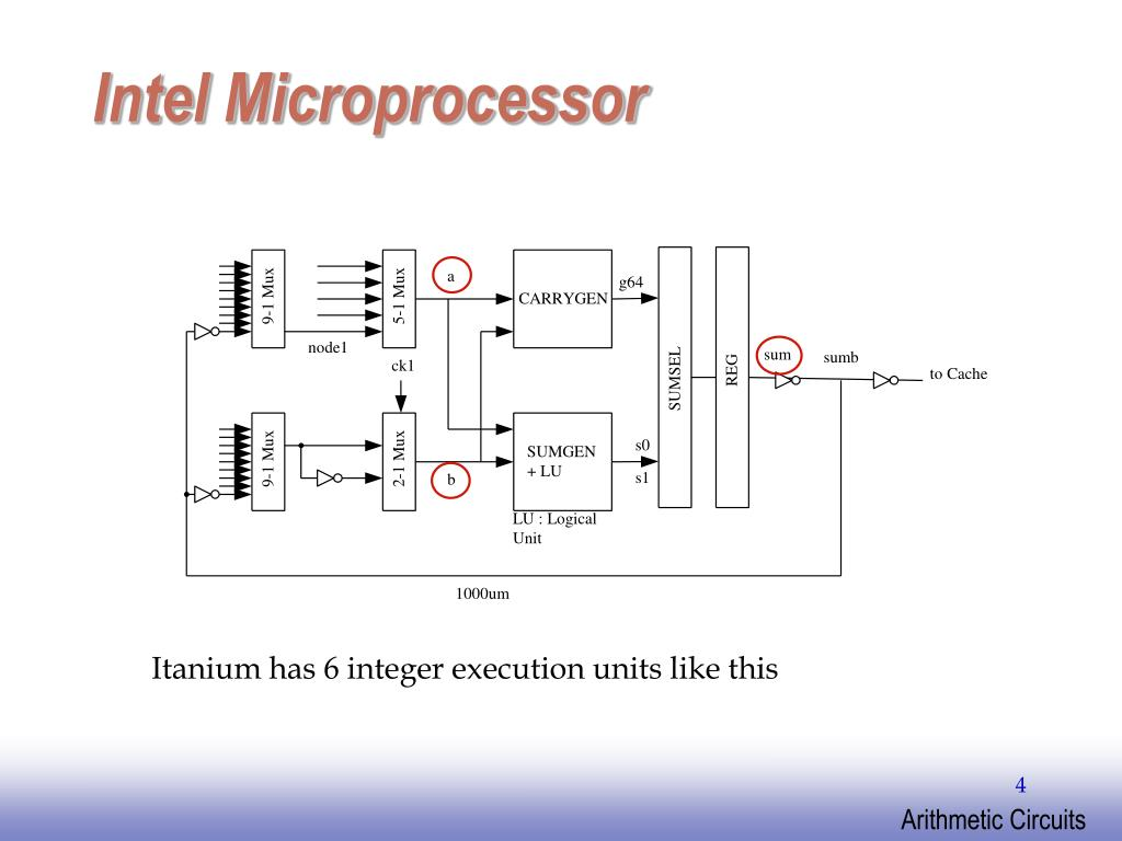 Intel Microprocessor