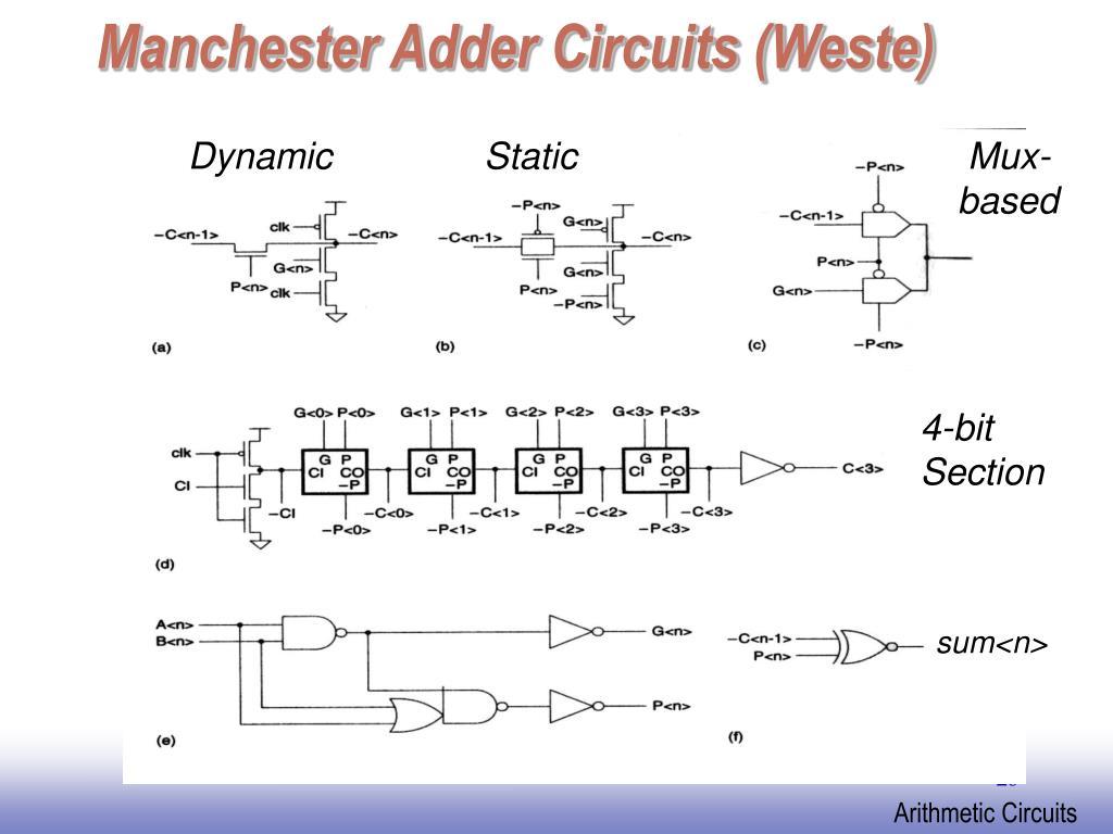 Manchester Adder Circuits (Weste)