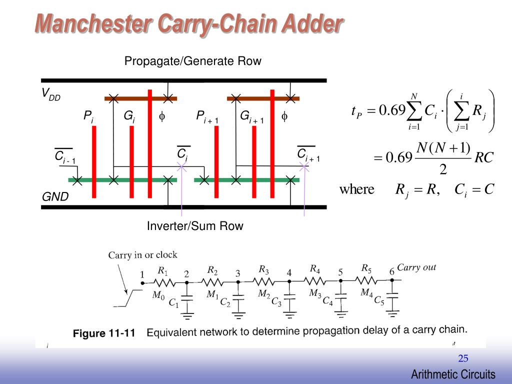 Manchester Carry-Chain Adder