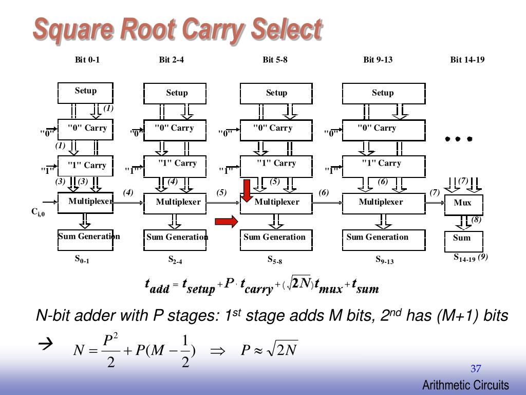 Square Root Carry Select