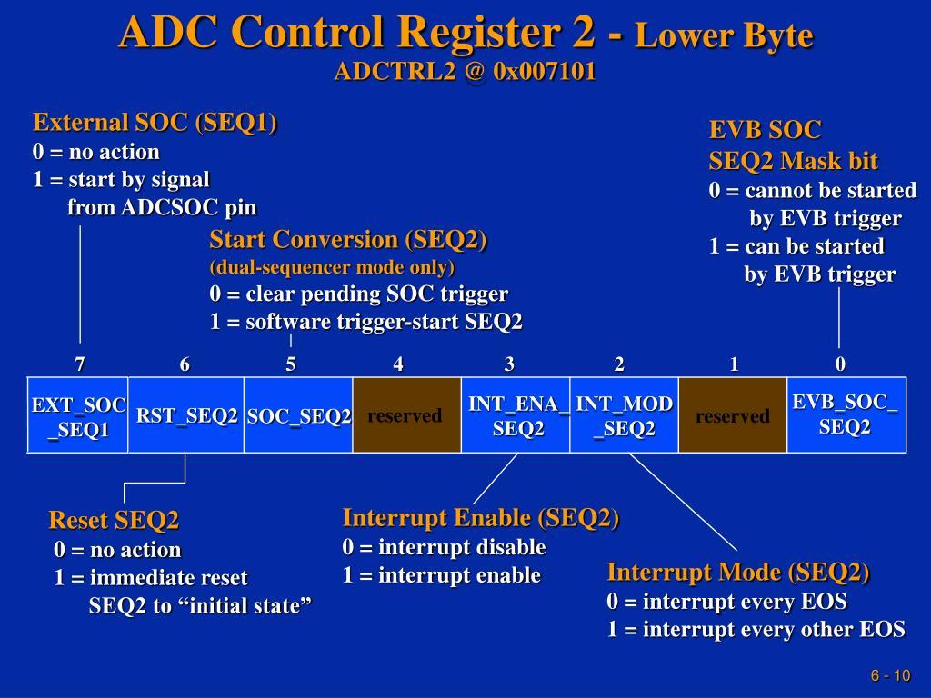ADC Control Register 2 -