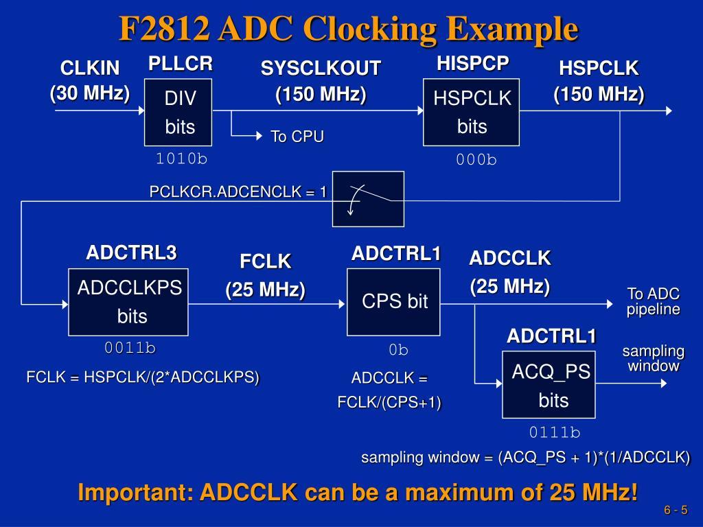 F2812 ADC Clocking Example