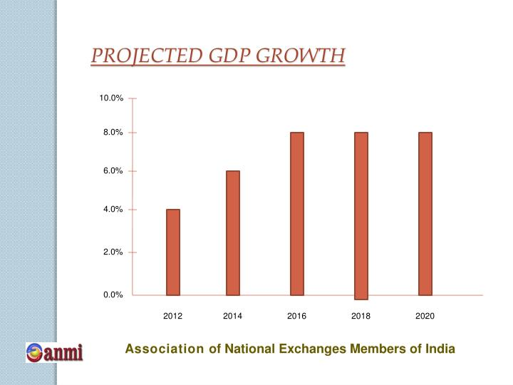 PROJECTED GDP GROWTH