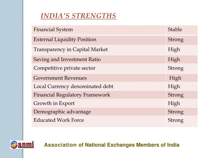 INDIA'S STRENGTHS