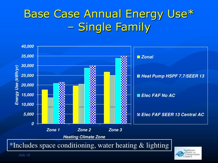 Base Case Annual Energy Use* – Single Family