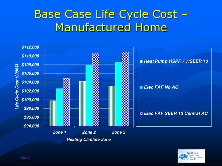 Base Case Life Cycle Cost – Manufactured Home
