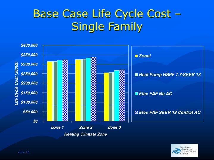 Base Case Life Cycle Cost – Single Family