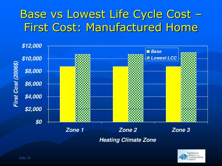 Base vs Lowest Life Cycle Cost – First Cost: Manufactured Home