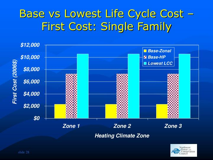 Base vs Lowest Life Cycle Cost – First Cost: Single Family