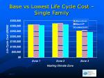 base vs lowest life cycle cost single family