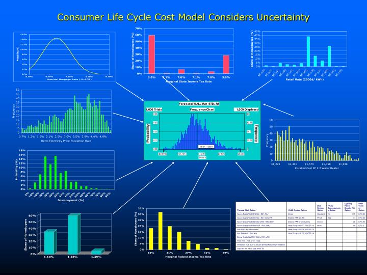 Consumer Life Cycle Cost Model Considers Uncertainty