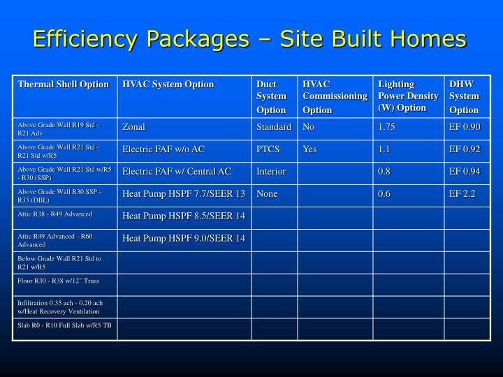 Efficiency Packages – Site Built Homes