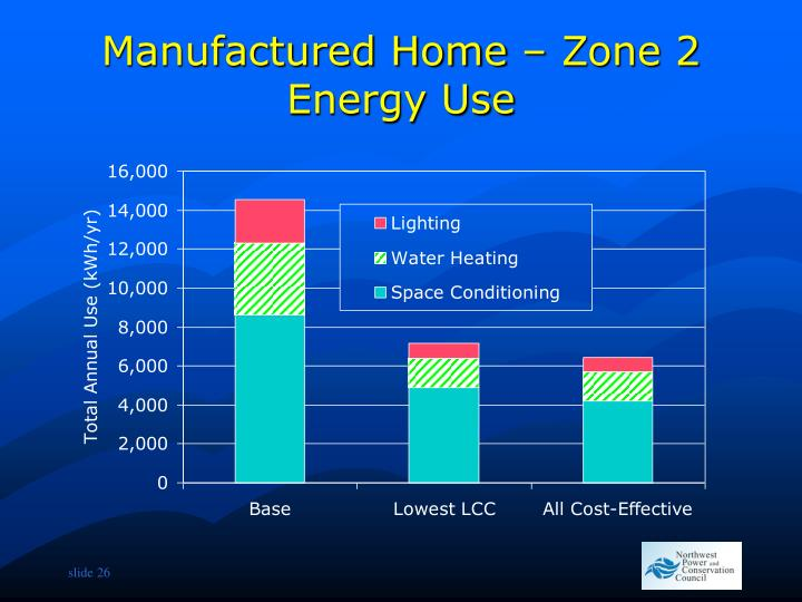 Manufactured Home – Zone 2