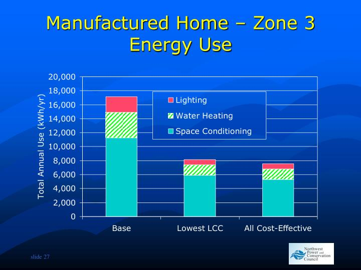 Manufactured Home – Zone 3