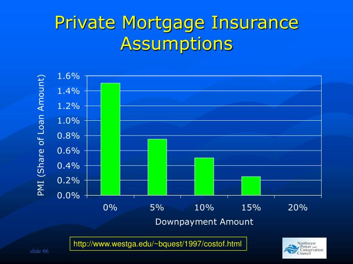 Private Mortgage Insurance Assumptions
