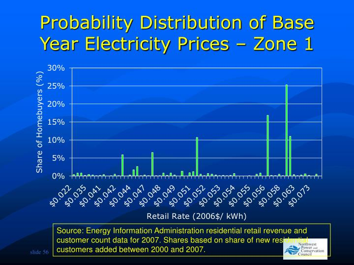 Probability Distribution of Base Year Electricity Prices – Zone 1