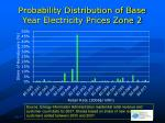 probability distribution of base year electricity prices zone 2