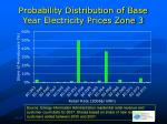 probability distribution of base year electricity prices zone 3