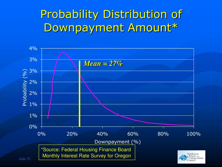 Probability Distribution of Downpayment Amount*
