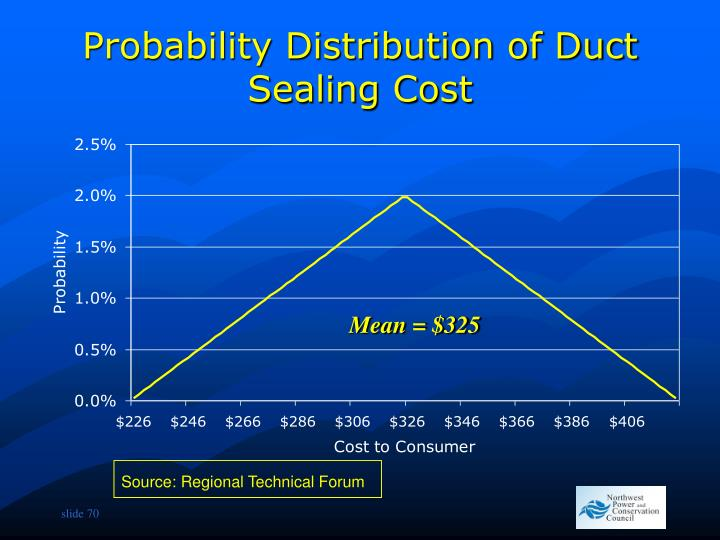 Probability Distribution of Duct Sealing Cost