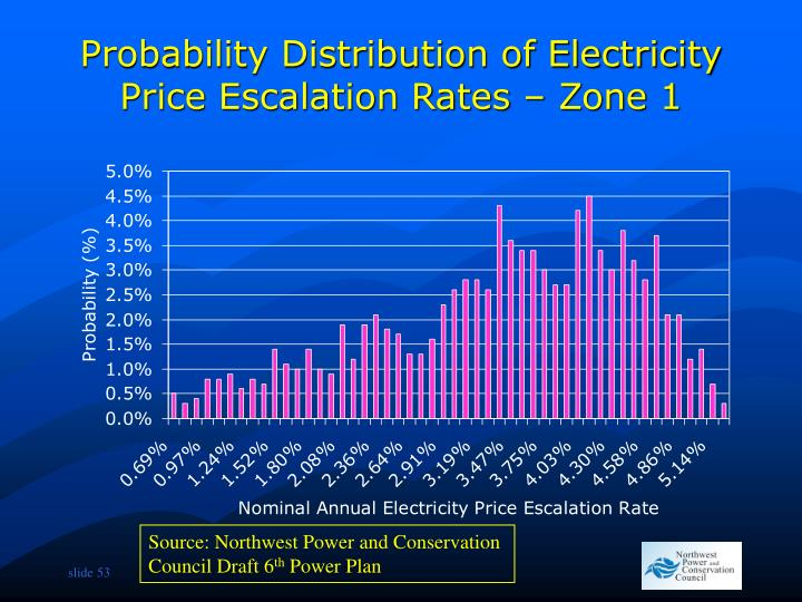Probability Distribution of Electricity Price Escalation Rates – Zone 1