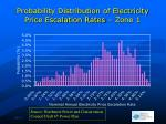 probability distribution of electricity price escalation rates zone 1