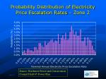 probability distribution of electricity price escalation rates zone 2