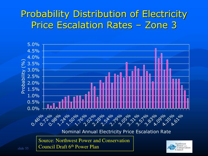 Probability Distribution of Electricity Price Escalation Rates – Zone 3